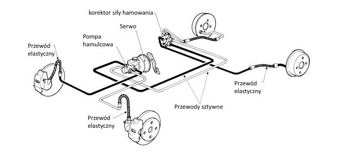 Schemat typowego układu hamulcowego w samochodzie