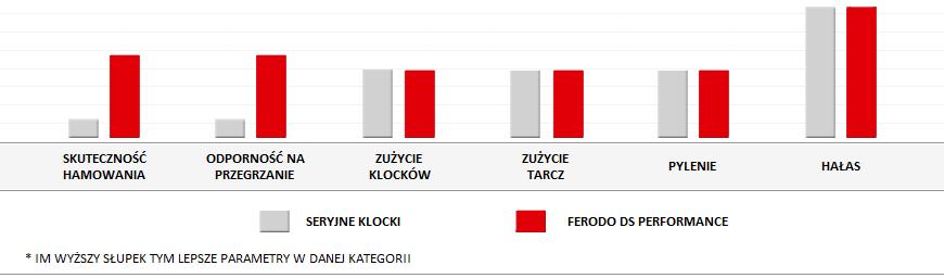 Klocki Ferodo DS Performance