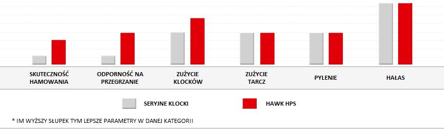 Cechy klocków HAWK HPS