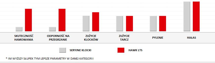 Cechy klocków HAWK LTS