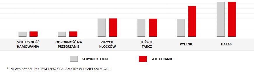 parametry ceramicznych klocków Ate