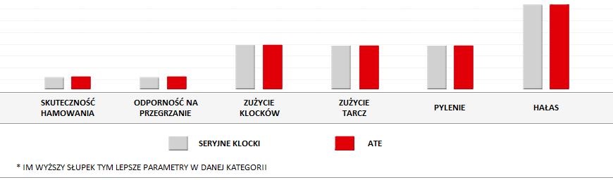 parametry klocków Ate
