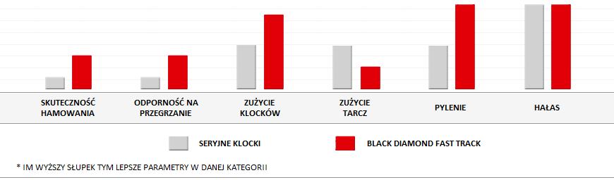 wlasciwosci-klockow-black-diamond-fast-t