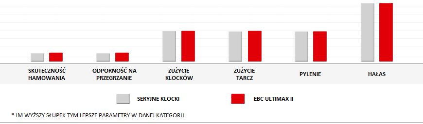 Opinie klocków EBC Ultimax