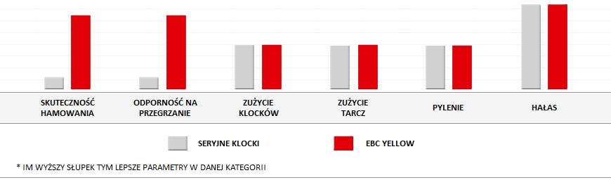klocki ebc yellow