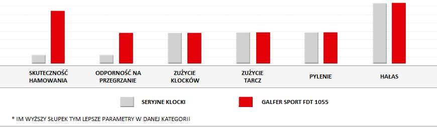 parametry klocków Galfer Sport FDT1055