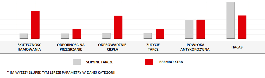Porównanie parametrów tarcz Brembo XTRA
