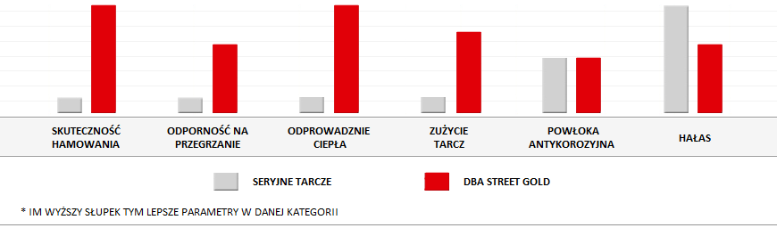 parametry tarcz dba street gold