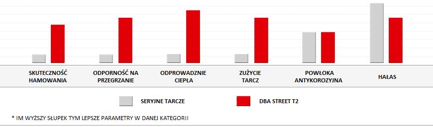 parametry tarcz dba street t2