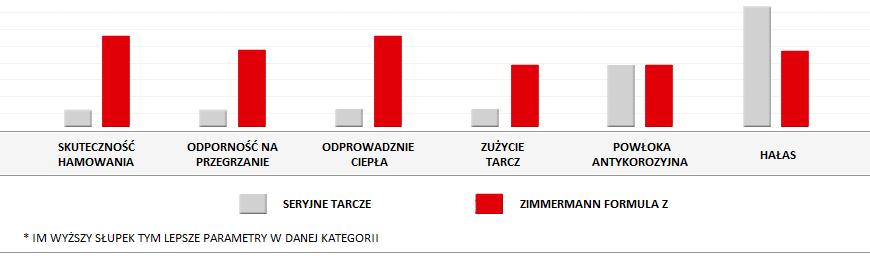 Tarcze dwu częściowe Zimmermann