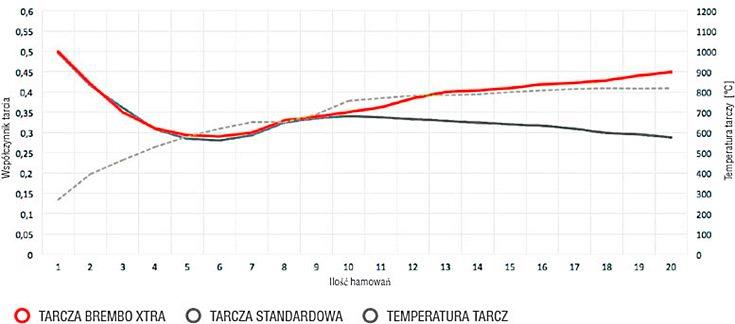 Wysoki współczynnik tarcia podczas wysokiej temperatury hamulców